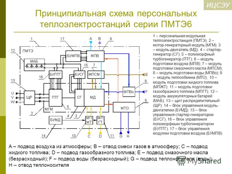 ИЦСЭУ Принципиальная схема персональных теплоэлектростанций серии ПМТЭ6 1 – персональная модульная теплоэлектростанция (ПМТЭ); 2 – мотор-генераторный модуль (МГМ); 3 – модуль-двигатель (МД); 4 – стартер- генератор (СГ); 5 – полиморфный турбогенератор