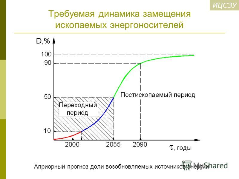 ИЦСЭУ Требуемая динамика замещения ископаемых энергоносителей Априорный прогноз доли возобновляемых источников энергии