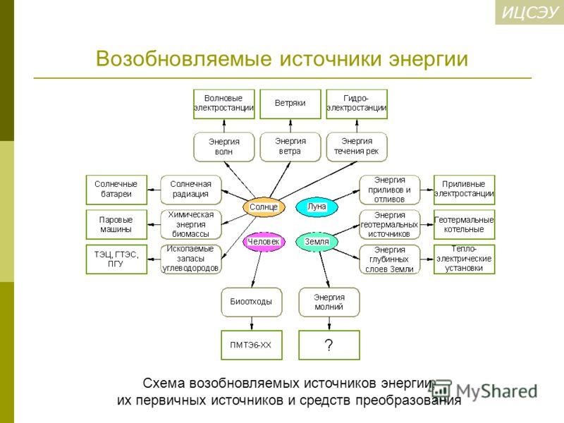 источники энергии Схема