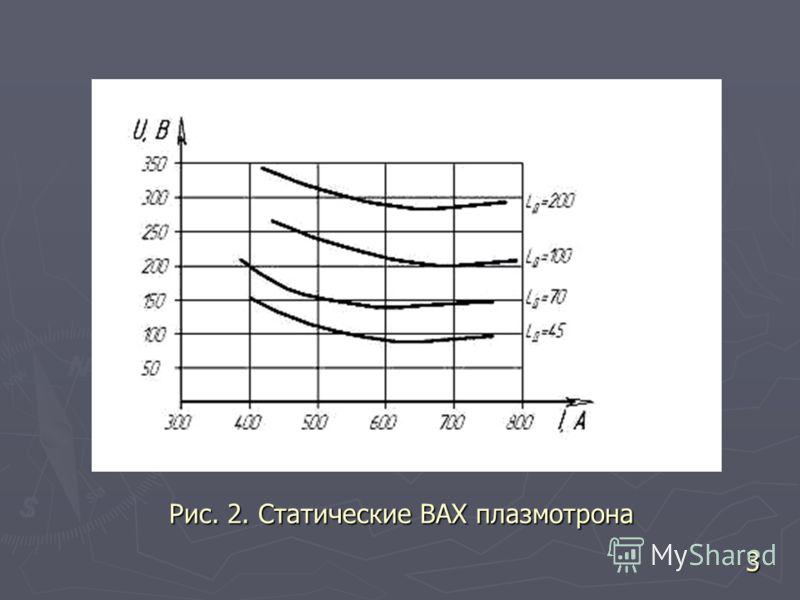 Рис. 2. Статические ВАХ плазмотрона 3