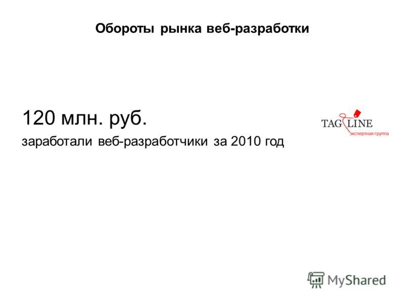 Обороты рынка веб-разработки 120 млн. руб. заработали веб-разработчики за 2010 год