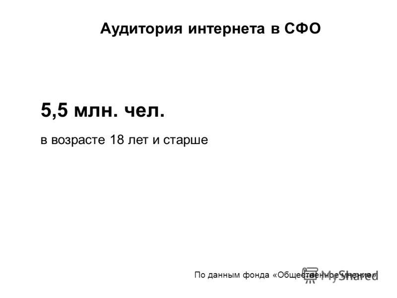 По данным фонда «Общественное мнение» Аудитория интернета в СФО 5,5 млн. чел. в возрасте 18 лет и старше
