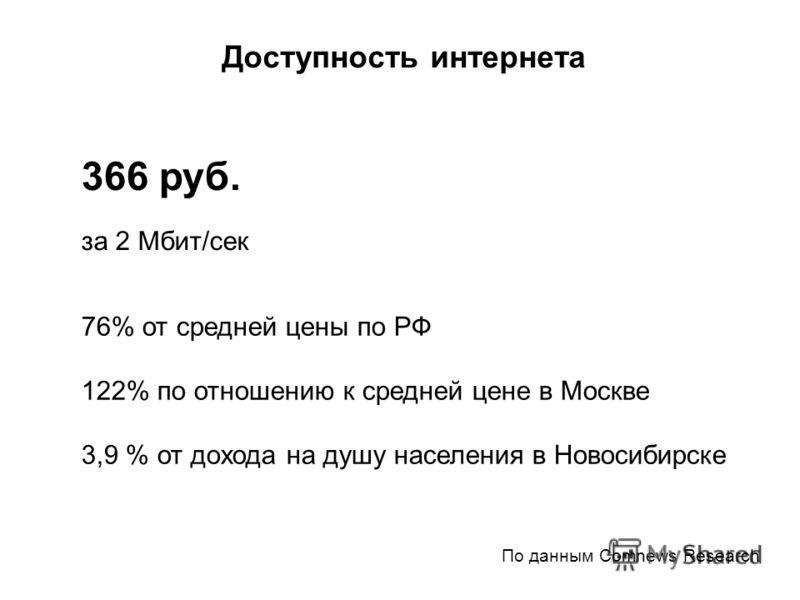 76% от средней цены по РФ 122% по отношению к средней цене в Москве 3,9 % от дохода на душу населения в Новосибирске По данным Comnews Research Доступность интернета 366 руб. за 2 Mбит/сек