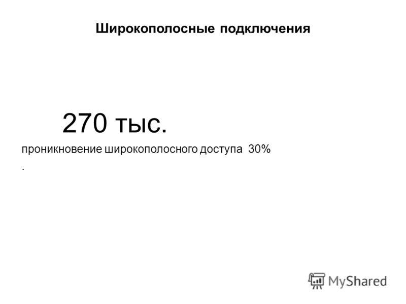 Широкополосные подключения 270 тыс. проникновение широкополосного доступа 30%.