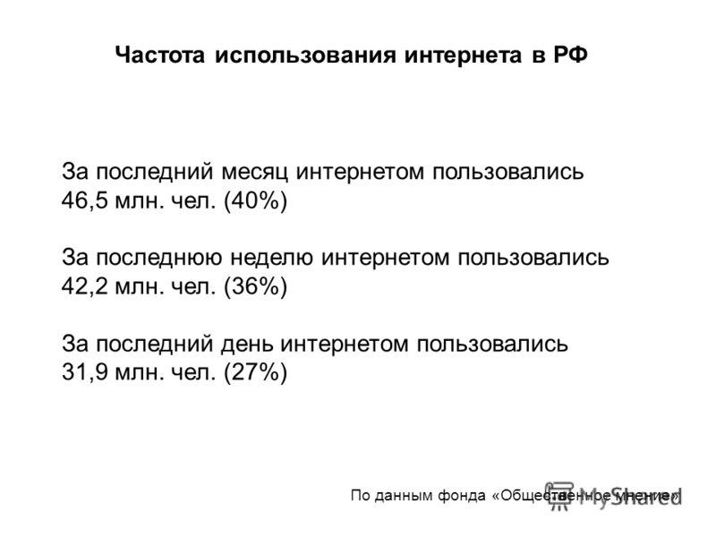Частота использования интернета в РФ За последний месяц интернетом пользовались 46,5 млн. чел. (40%) За последнюю неделю интернетом пользовались 42,2 млн. чел. (36%) За последний день интернетом пользовались 31,9 млн. чел. (27%) По данным фонда «Обще