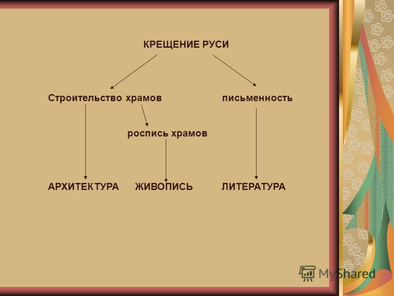 КРЕЩЕНИЕ РУСИ Строительство храмов письменность роспись храмов АРХИТЕКТУРА ЖИВОПИСЬ ЛИТЕРАТУРА