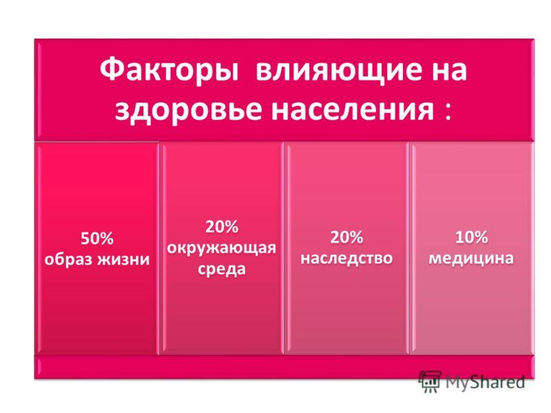 Факторы влияющие на здоровье населения : 50% образ жизни 20% окружающ ая среда 20% наследств о 10% медицина