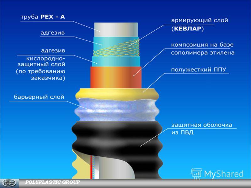 POLYPLASTIC GROUP Гибкие полимерные трубы « ИЗОПРОФЛЕКС-А »