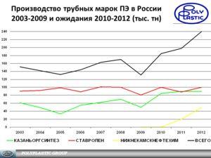 Производство трубных марок ПЭ в России 2003-2009 и ожидания 2010-2012 (тыс. тн)