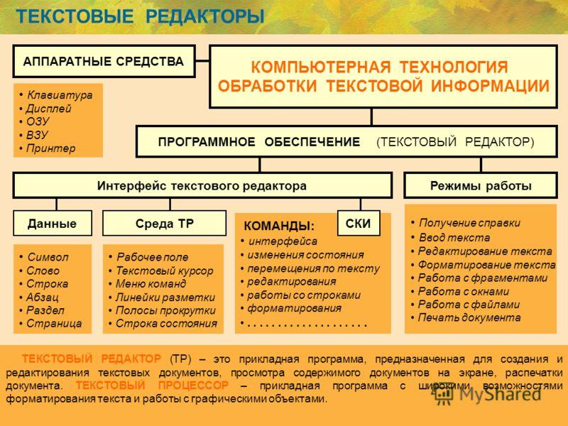 ТЕКСТОВЫЕ РЕДАКТОРЫ ТЕКСТОВЫЙ РЕДАКТОР (ТР) – это прикладная программа, предназначенная для создания и редактирования текстовых документов, просмотра содержимого документов на экране, распечатки документа. ТЕКСТОВЫЙ ПРОЦЕССОР – прикладная программа с