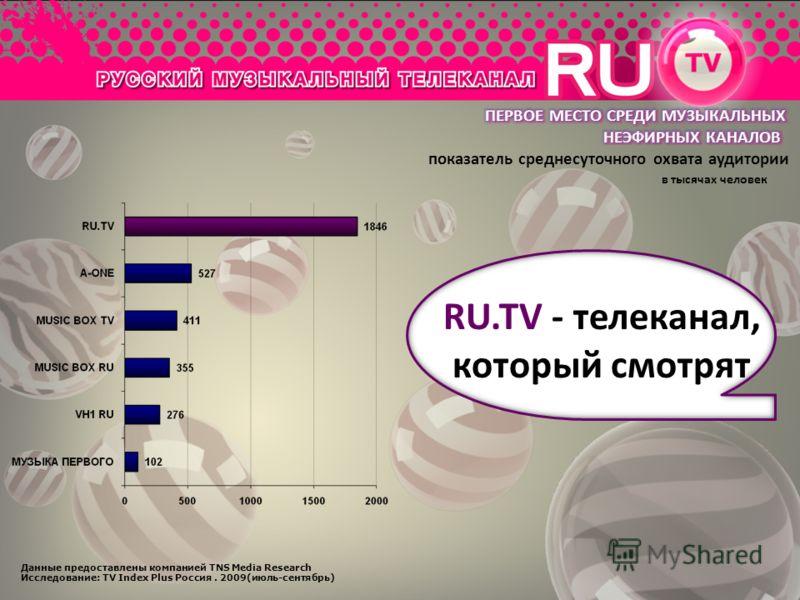 Данные предоставлены компанией TNS Media Research Исследование: TV Index Plus Россия. 2009(июль-сентябрь) показатель среднесуточного охвата аудитории в тысячах человек RU.TV - телеканал, который смотрят