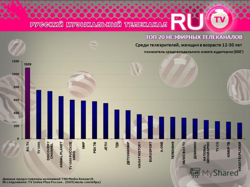 Данные предоставлены компанией TNS Media Research Исследование: TV Index Plus Россия. 2009(июль-сентябрь) Среди телезрителей, женщин в возрасте 12-30 лет показатель средненедельного охвата аудитории (000)