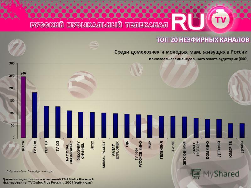 Данные предоставлены компанией TNS Media Research Исследование: TV Index Plus Россия. 2009(май-июль) Среди домохозяек и молодых мам, живущих в России * Москва и Санкт Петербург не входят показатель средненедельного охвата аудитории (000)