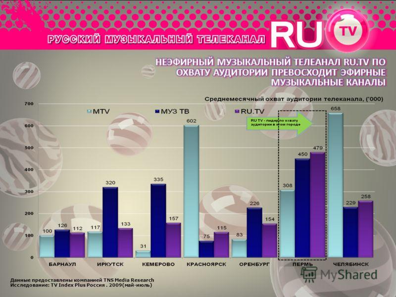 Данные предоставлены компанией TNS Media Research Исследование: TV Index Plus Россия. 2009(май-июль)
