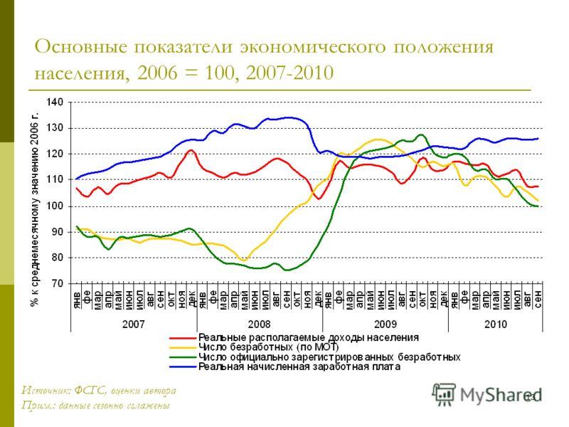 13 Основные показатели экономического положения населения, 2006 = 100, 2007-2010 Источник: ФСГС, оценки автора Прим.: данные сезонно сглажены