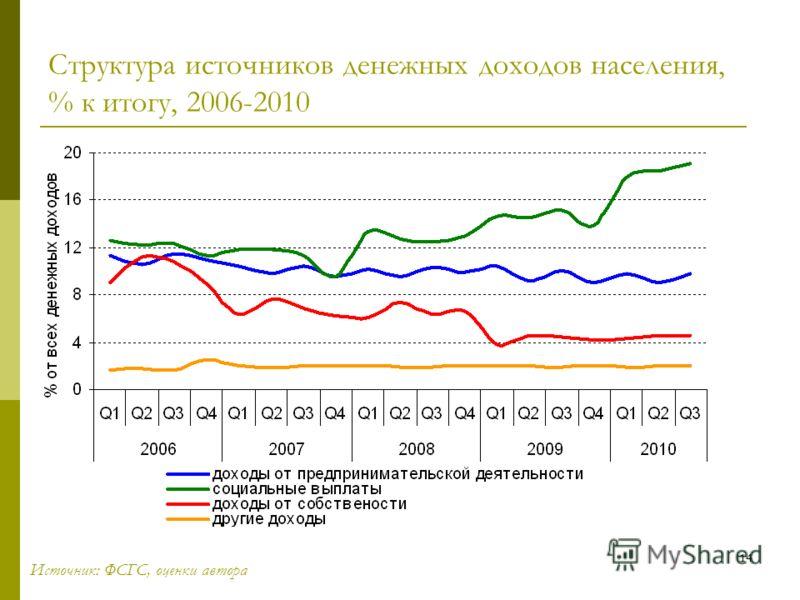14 Структура источников денежных доходов населения, % к итогу, 2006-2010 Источник: ФСГС, оценки автора