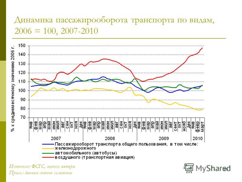 16 Динамика пассажирооборота транспорта по видам, 2006 = 100, 2007-2010 Источник: ФСГС, оценки автора Прим.: данные сезонно сглажены