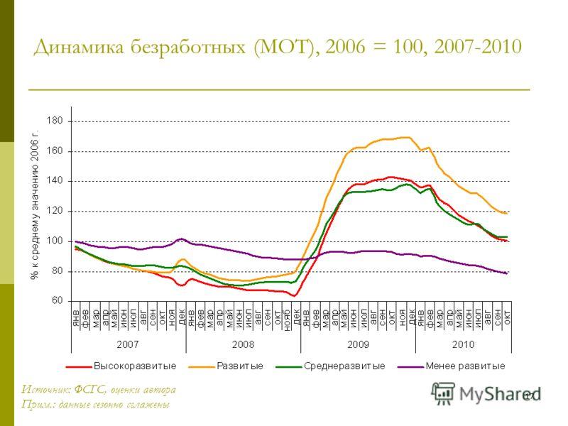 17 Динамика безработных (МОТ), 2006 = 100, 2007-2010 Источник: ФСГС, оценки автора Прим.: данные сезонно сглажены