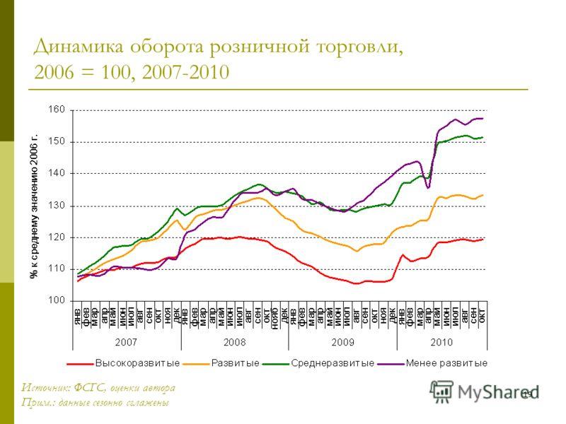 19 Динамика оборота розничной торговли, 2006 = 100, 2007-2010 Источник: ФСГС, оценки автора Прим.: данные сезонно сглажены
