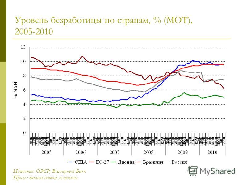3 Уровень безработицы по странам, % (МОТ), 2005-2010 Источник: ОЭСР, Всемирный Банк Прим.: данные сезонно сглажены