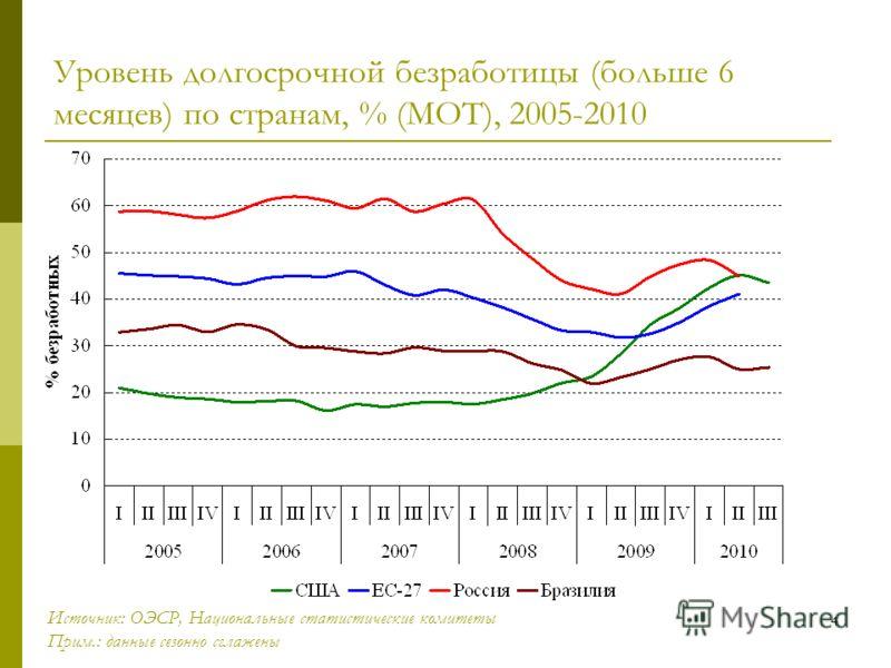 4 Уровень долгосрочной безработицы (больше 6 месяцев) по странам, % (МОТ), 2005-2010 Источник: ОЭСР, Национальные статистические комитеты Прим.: данные сезонно сглажены