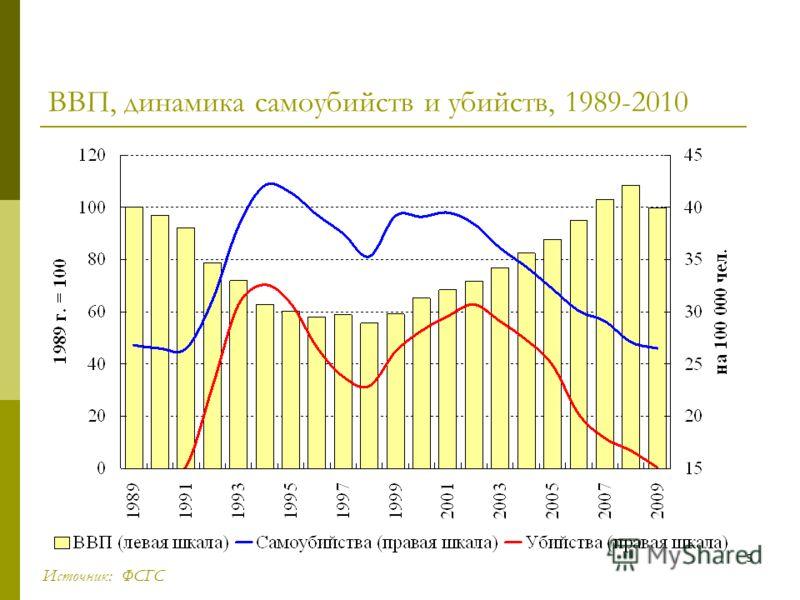 5 ВВП, динамика самоубийств и убийств, 1989-2010 Источник: ФСГС