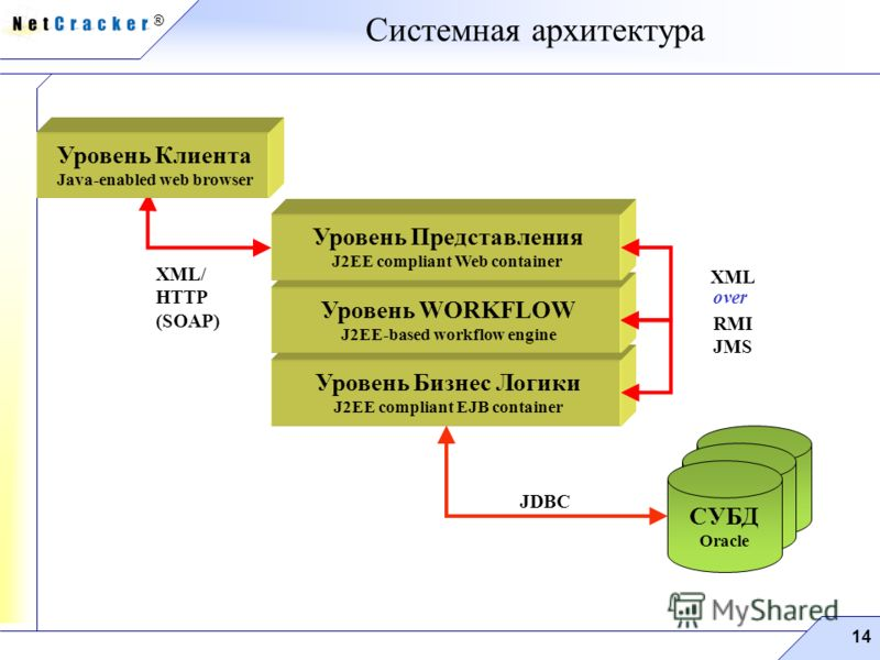 ® 14 Системная архитектура XML/ HTTP (SOAP) JDBC Уровень Бизнес Логики J2EE compliant EJB container Уровень WORKFLOW J2EE-based workflow engine Уровень Представления J2EE compliant Web container СУБД Oracle XML RMI JMS over Уровень Клиента Java-enabl