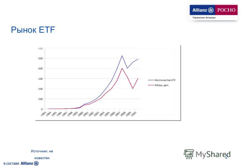 Рынок ETF 2 Источник: не известен