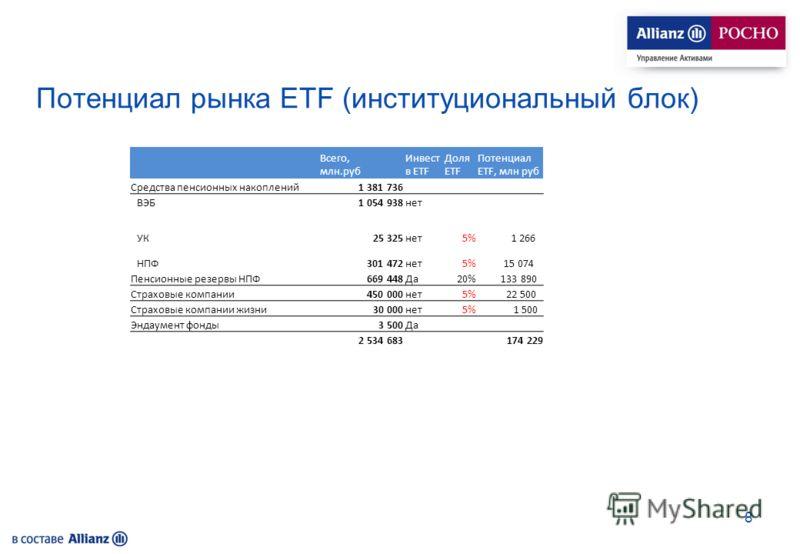 Потенциал рынка ETF (институциональный блок) Всего, млн.руб Инвест в ЕTF Доля ETF Потенциал ETF, млн руб Средства пенсионных накоплений1 381 736 ВЭБ1 054 938нет УК25 325нет5% 1 266 НПФ301 472нет5% 15 074 Пенсионные резервы НПФ669 448Да20% 133 890 Стр