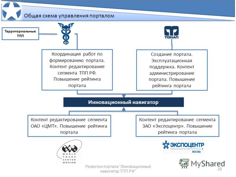 28 Общий контур управления порталом и поддержки его в актуальном состоянии Развитие портала