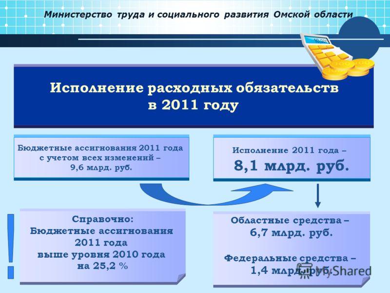 Министерство труда и социального развития Омской области Бюджетные ассигнования 2011 года с учетом всех изменений – 9,6 млрд. руб. Исполнение 2011 года – 8,1 млрд. руб. Исполнение расходных обязательств в 2011 году Справочно: Бюджетные ассигнования 2