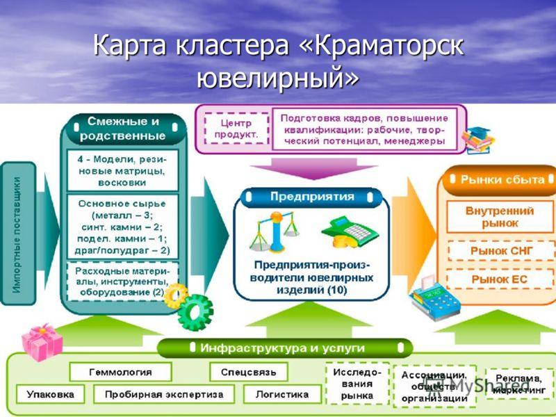 Карта кластера «Краматорск ювелирный»