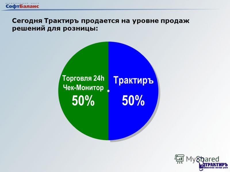 Сегодня Трактиръ продается на уровне продаж решений для розницы: Трактиръ 50% Трактиръ 50% Торговля 24 h Чек-Монитор 50%