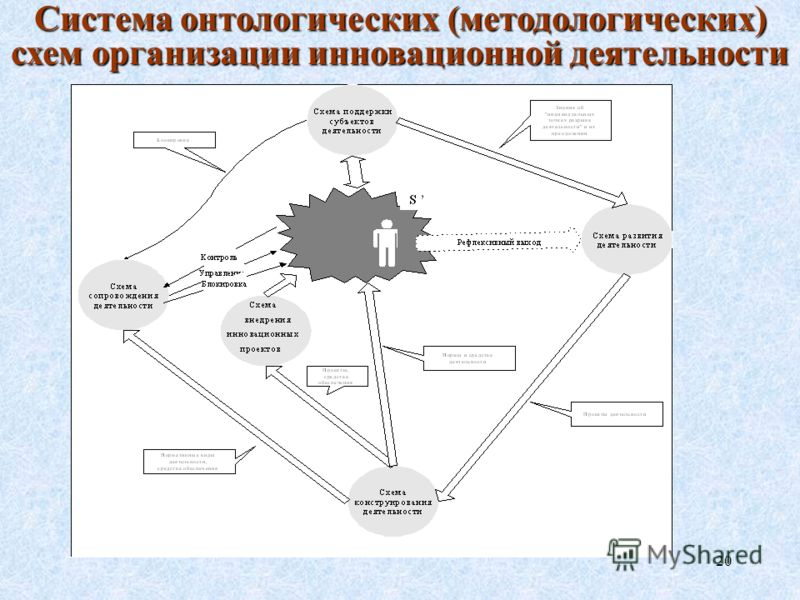 20 Система онтологических (методологических) схем организации инновационной деятельности