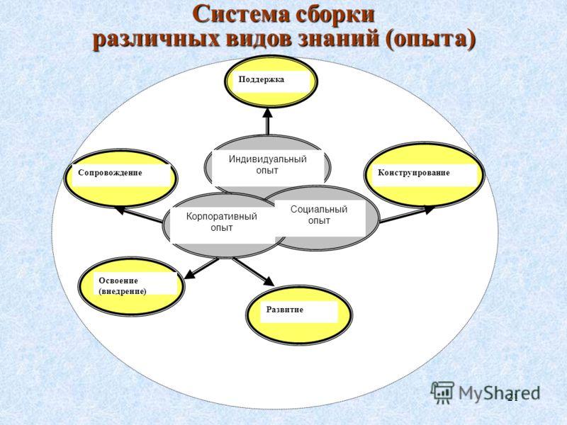 21 Система сборки различных видов знаний (опыта) Поддержка КонструированиеСопровождение Освоение (внедрение) Индивидуальный опыт Корпоративный опыт Социальный опыт Развитие