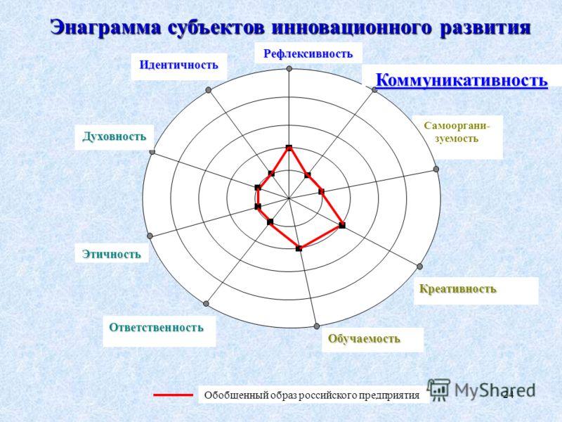 24 Энаграмма субъектов инновационного развития Самооргани- зуемость Рефлексивность Идентичность Коммуникативность Духовность Креативность Обучаемость Ответственность Этичность Обобщенный образ российского предприятия