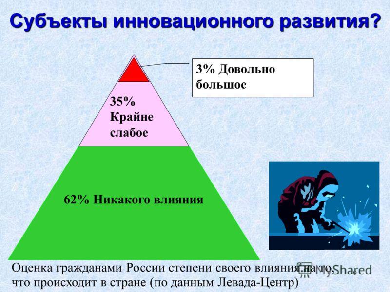 9 Субъекты инновационного развития? Оценка гражданами России степени своего влияния на то, что происходит в стране (по данным Левада-Центр) 62% Никакого влияния 35% Крайне слабое 3% Довольно большое