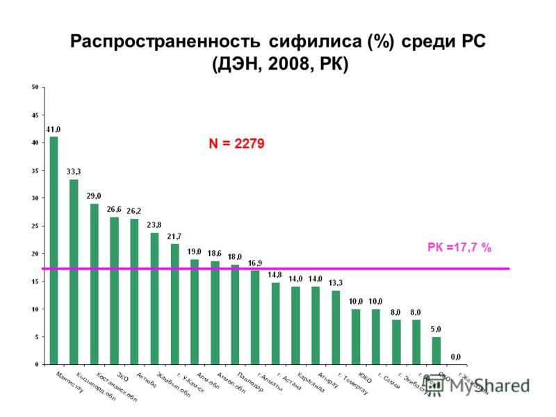 Распространенность сифилиса (%) среди РС (ДЭН, 2008, РК) РК =17,7 % N = 2279