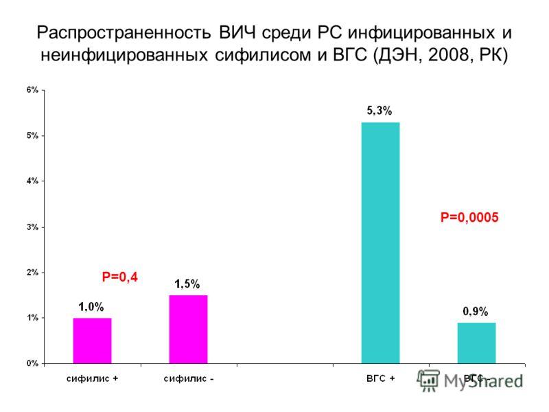 Распространенность ВИЧ среди РС инфицированных и неинфицированных сифилисом и ВГС (ДЭН, 2008, РК) Р=0,4 Р=0,0005