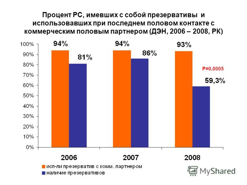 Процент РС, имевших с собой презервативы и использовавших при последнем половом контакте с коммерческим половым партнером (ДЭН, 2006 – 2008, РК) P=0,0005