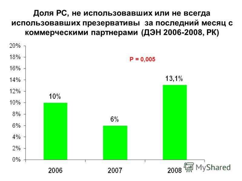 Доля РС, не использовавших или не всегда использовавших презервативы за последний месяц с коммерческими партнерами (ДЭН 2006-2008, РК) Р = 0,005