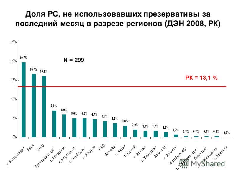 Доля РС, не использовавших презервативы за последний месяц в разрезе регионов (ДЭН 2008, РК) N = 299 РК = 13,1 %
