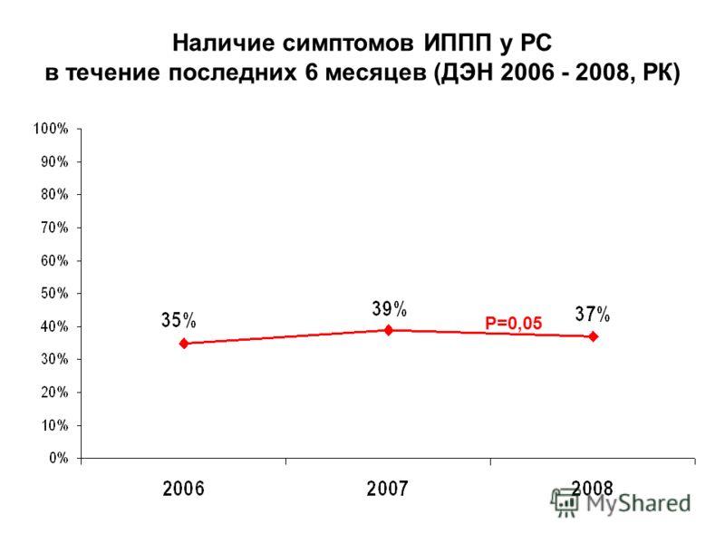 Наличие симптомов ИППП у РС в течение последних 6 месяцев (ДЭН 2006 - 2008, РК) Р=0,05
