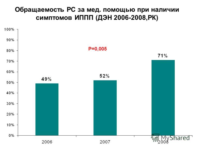 Обращаемость РС за мед. помощью при наличии симптомов ИППП (ДЭН 2006-2008,РК) Р=0,005