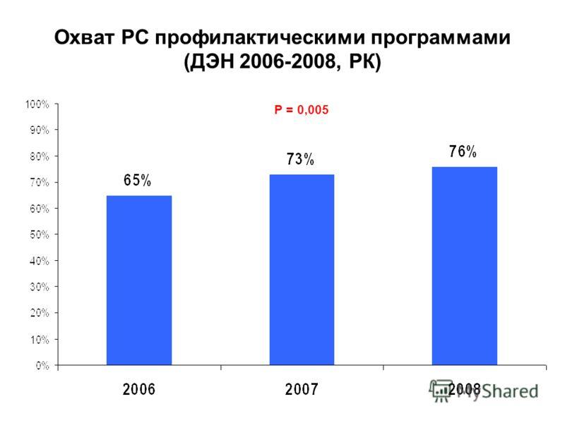 Охват РС профилактическими программами (ДЭН 2006-2008, РК) Р = 0,005