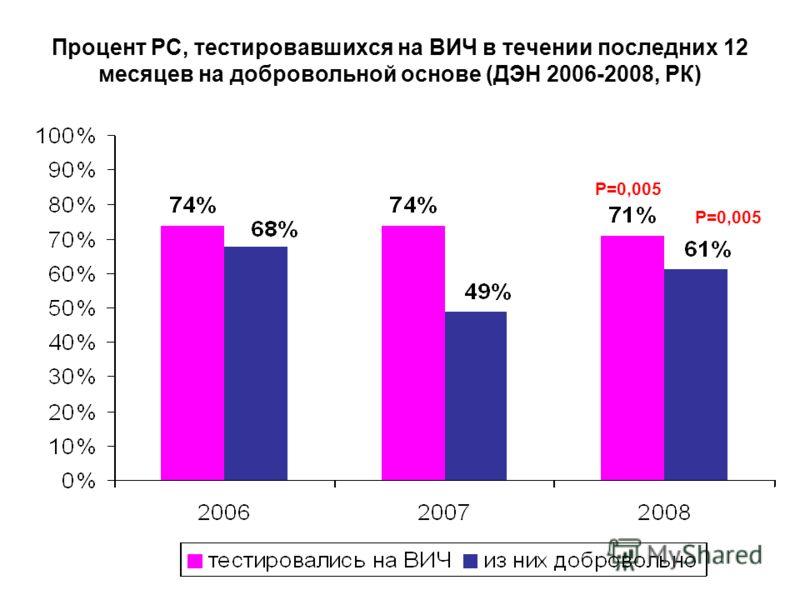 Процент РС, тестировавшихся на ВИЧ в течении последних 12 месяцев на добровольной основе (ДЭН 2006-2008, РК) Р=0,005