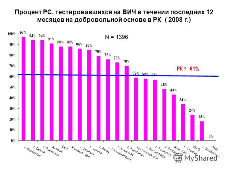 Процент РС, тестировавшихся на ВИЧ в течении последних 12 месяцев на добровольной основе в РК ( 2008 г.) N = 1396