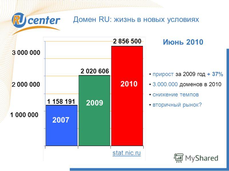 Домен RU: жизнь в новых условиях 2 000 000 1 000 000 1 158 191 2 856 500 2007 2009 прирост за 2009 год + 37% 3.000.000 доменов в 2010 снижение темпов вторичный рынок? Июнь 2010 stat.nic.ru 3 000 000 2010 2 020 606