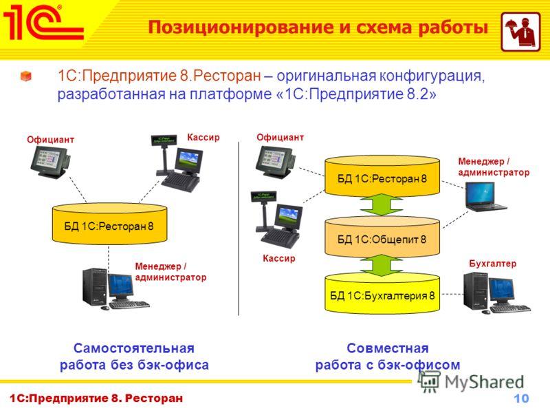 10 www.1c-menu.ru, Октябрь 2010 г. 1С:Предприятие 8. Ресторан 1С:Предприятие 8.Ресторан – оригинальная конфигурация, разработанная на платформе «1С:Предприятие 8.2» Официант БД 1С:Ресторан 8 Кассир Менеджер / администратор БД 1С:Ресторан 8 БД 1С:Обще