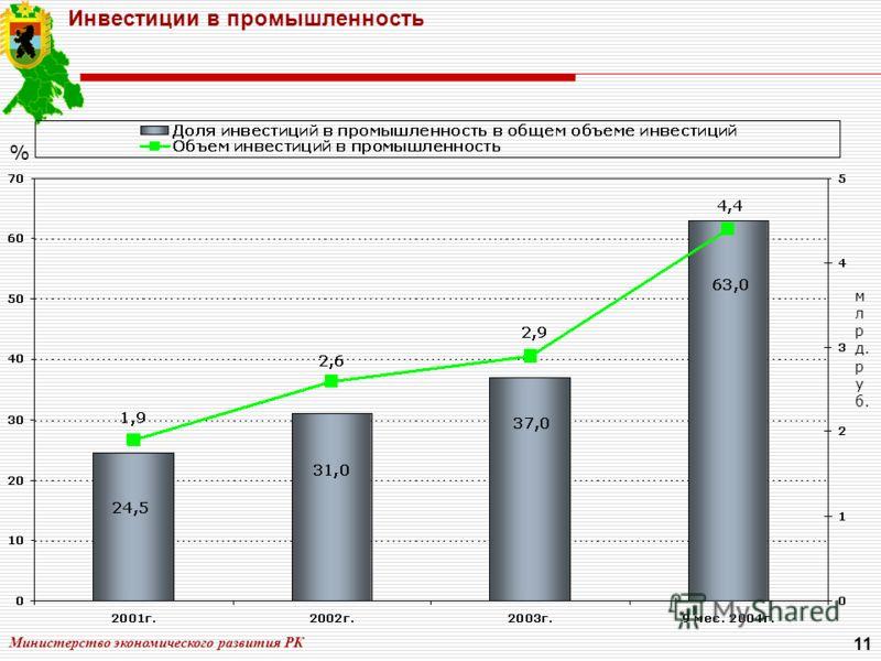 Министерство экономического развития РК 11 Инвестиции в промышленность % м л р д. р у б.
